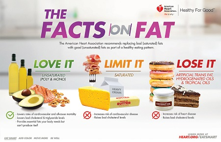 Fats-the_skinny_on_fats